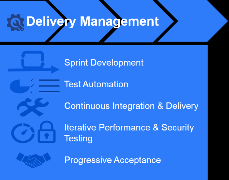hybris delivery model