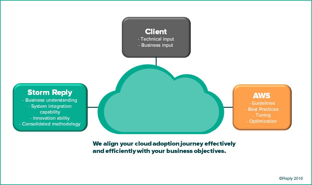 Storm Reply Cloud Migration